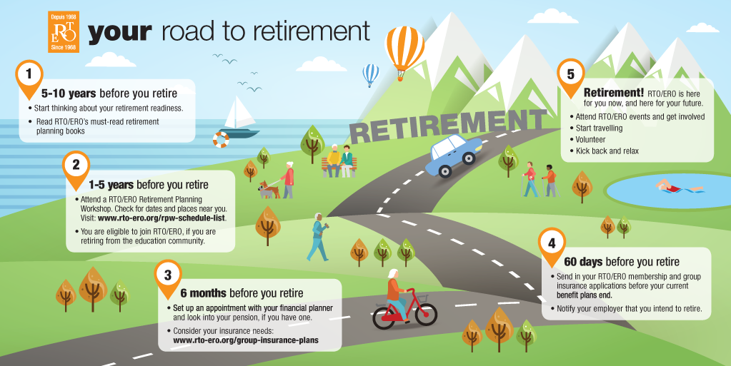 Your Road to Retirement